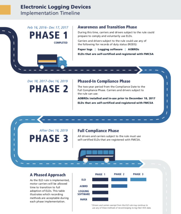 ELD Implementation Timeline